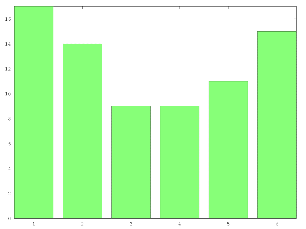Histogram of the number of articles taken inside